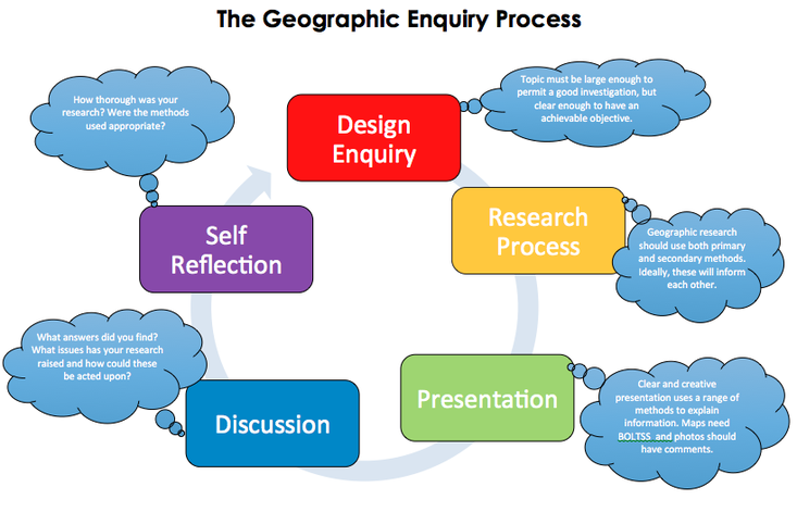 geography research paper topics However, these students need not fear, as they can still submit their geography research papers help zone: the first thing to consider when writing a research paper is the topic of research picking a topic is not that easy, as it should be vast enough that you have enough information on it, but specific enough to focus on a.